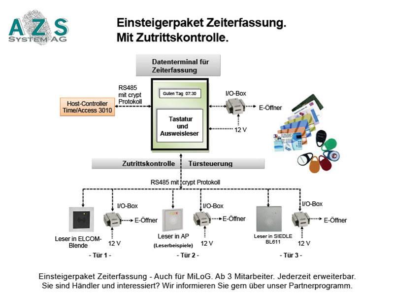 A-Z-S System AG aus Hamburg