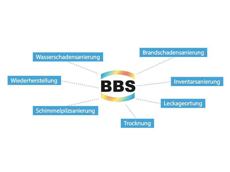 BBS Service GmbH