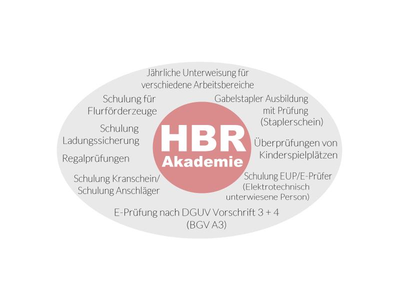 HBR Hanseatische Bauregie GmbH